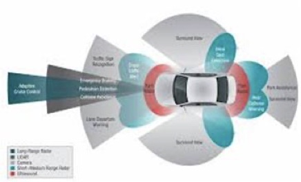 Advanced Driver Assistance Systems (ADAS) and infotainment applications.