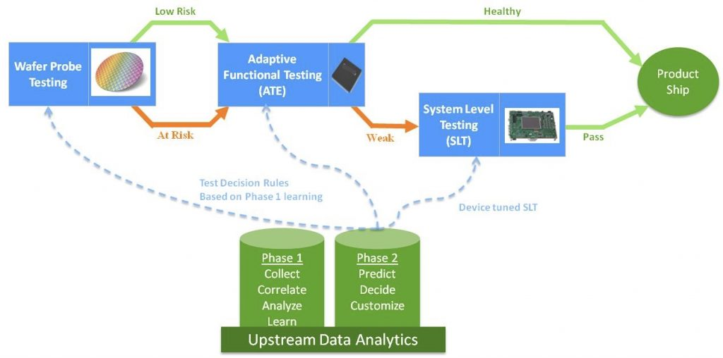 Knowledge based test flow using data analytics and system level test.