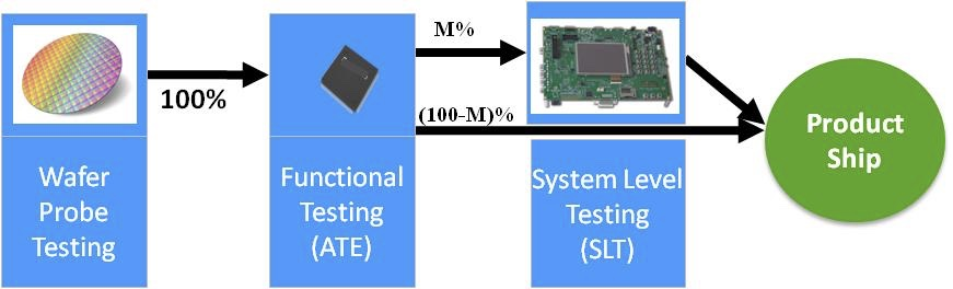 Test flow with system level test
